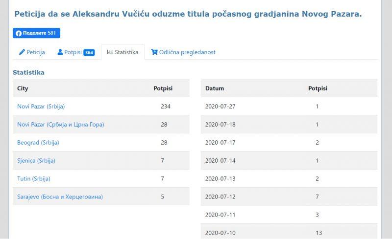 broj potpisanih građana Novog Pazara