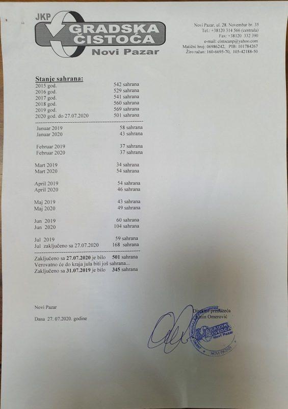 Foto Sandžak Danas / Broj umrlih po godinama