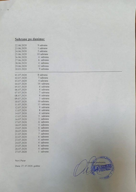 Foto Sandžak Danas / Broj umrlih po danima